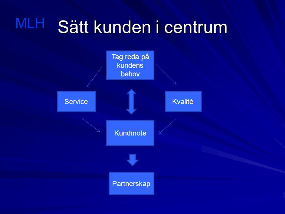 Sätt kunden i centrum MLH Tag reda på kundens behov ServiceKvalité Kundmöte Partnerskap