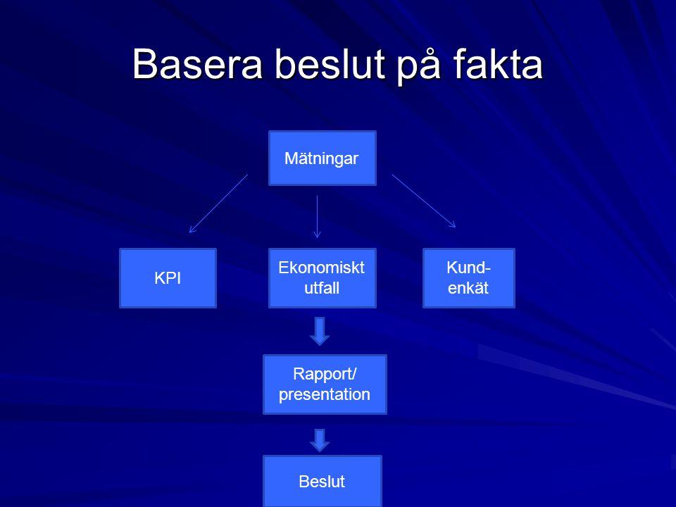 Basera beslut på fakta Mätningar KPI Kund- enkät Ekonomiskt utfall Rapport/ presentation Beslut