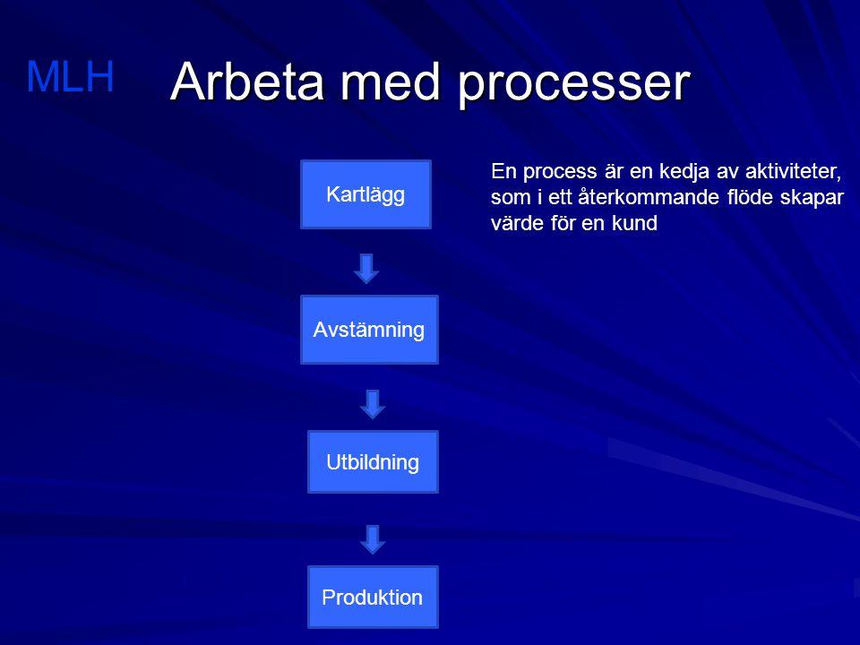 Arbeta med processer MLH Kartlägg Avstämning Utbildning Produktion En process är en kedja av aktiviteter, som i ett återkommande flöde skapar värde för en kund