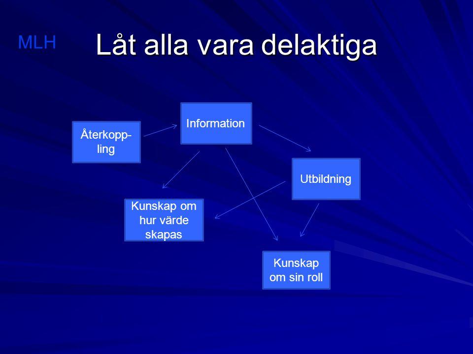 Låt alla vara delaktiga Information Utbildning Kunskap om sin roll Kunskap om hur värde skapas Återkopp- ling MLH