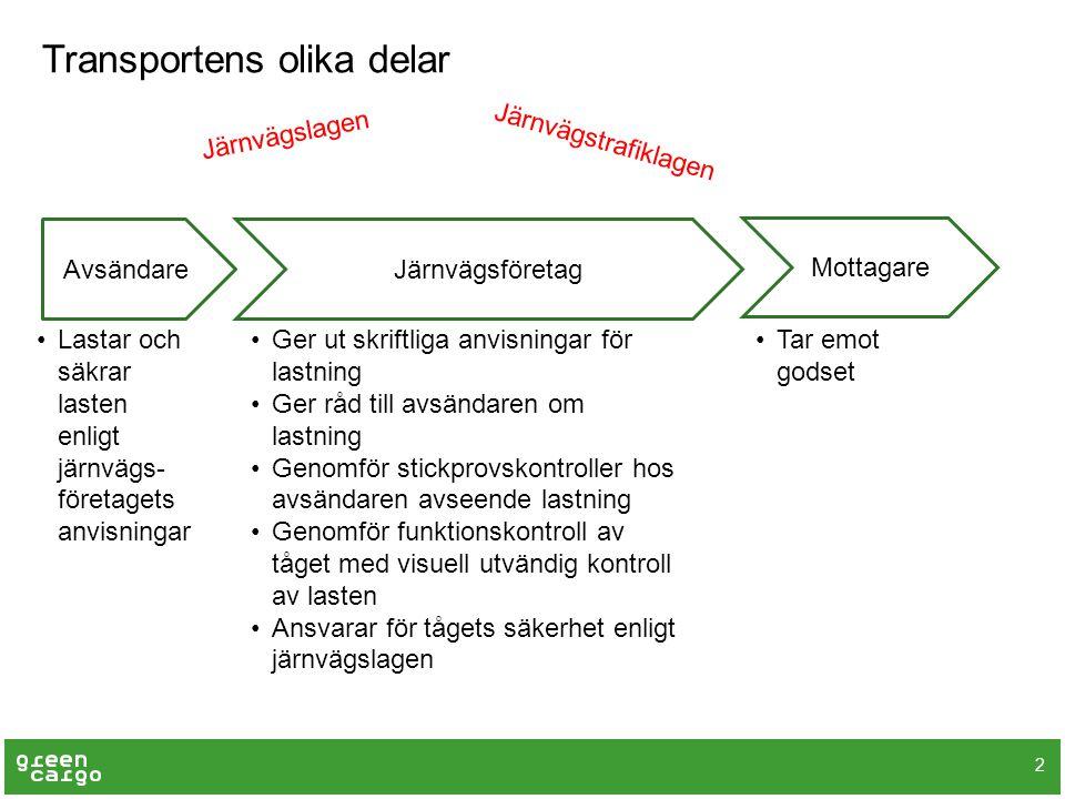 Transportens olika delar 2 AvsändareJärnvägsföretag Mottagare Lastar och säkrar lasten enligt järnvägs- företagets anvisningar Tar emot godset Ger ut