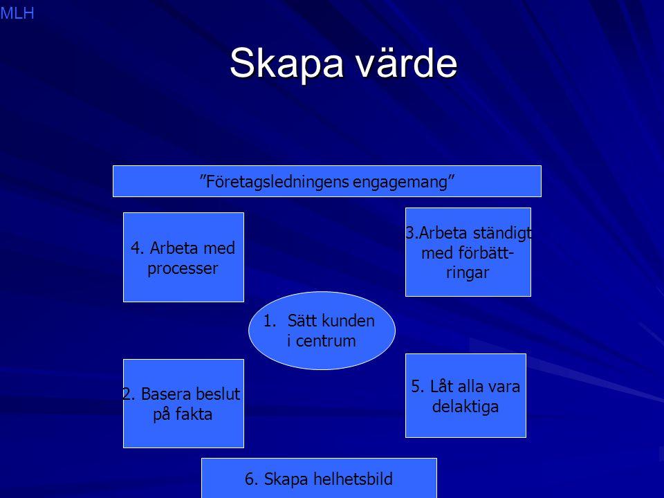 Skapa värde Skapa värde 1.Sätt kunden i centrum 4. Arbeta med processer 3.Arbeta ständigt med förbätt- ringar 2. Basera beslut på fakta 5. Låt alla va