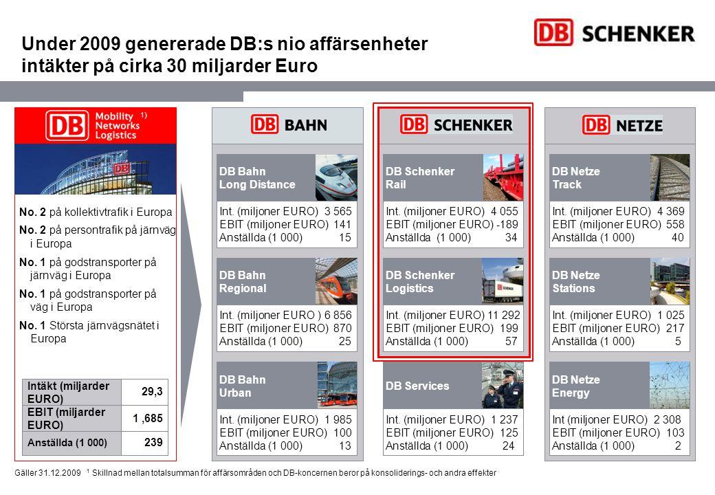 Sjöfrakt (globalt) Kontraktslogistik (globalt) Flygfrakt (globalt) Landtransporter (Europa) Järnväg (Europa) DB SCHENKER – nr 1 på europeiska järnvägstransporter Europatäckande järnvägsnät som inkluderar Tyskland, Frankrike, England, Nederländerna, Schweiz, Italien, samt delägar- och samarbetspartners.