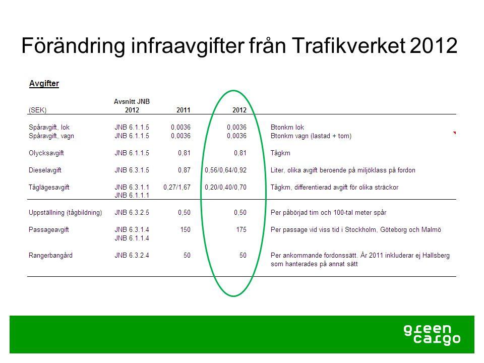 Förändring infraavgifter från Trafikverket 2012