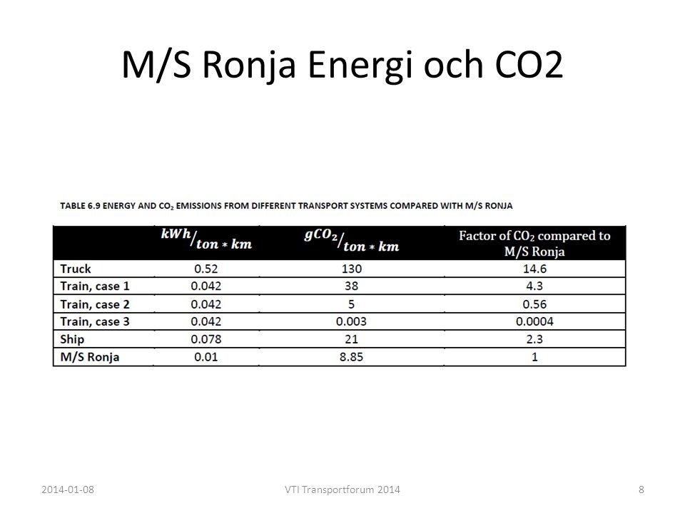 M/S Ronja Energi och CO2 2014-01-08VTI Transportforum 20148