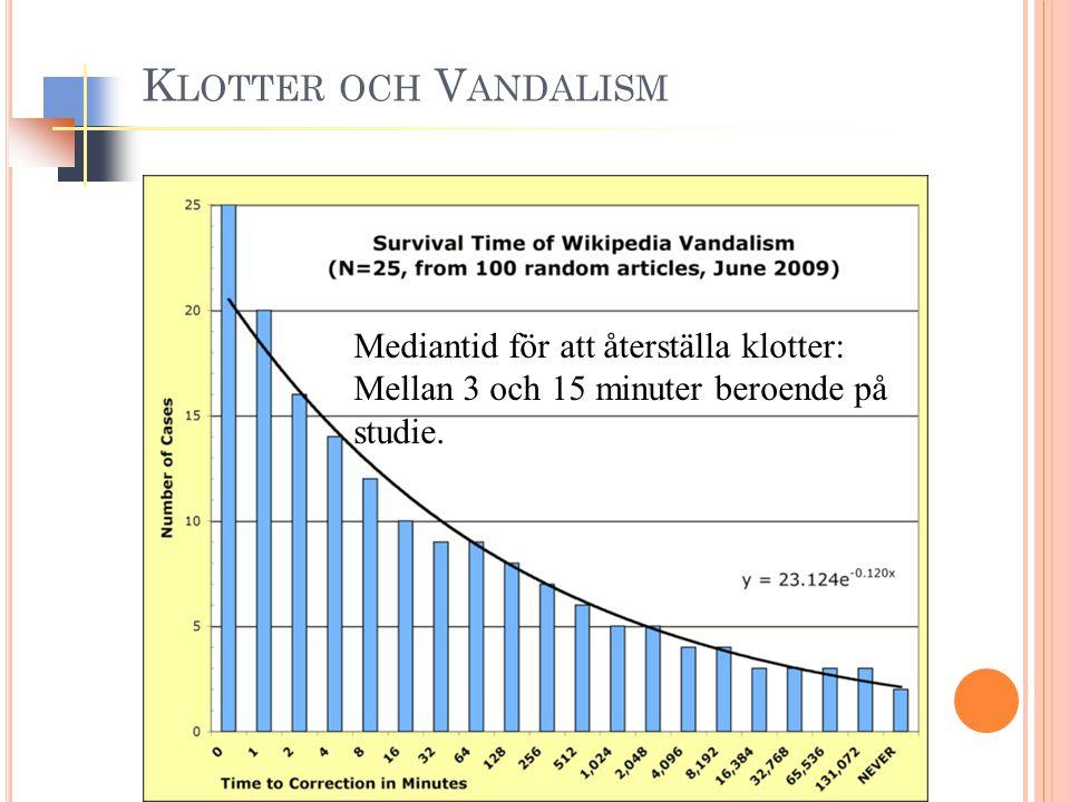 K LOTTER OCH V ANDALISM Mediantid för att återställa klotter: Mellan 3 och 15 minuter beroende på studie.