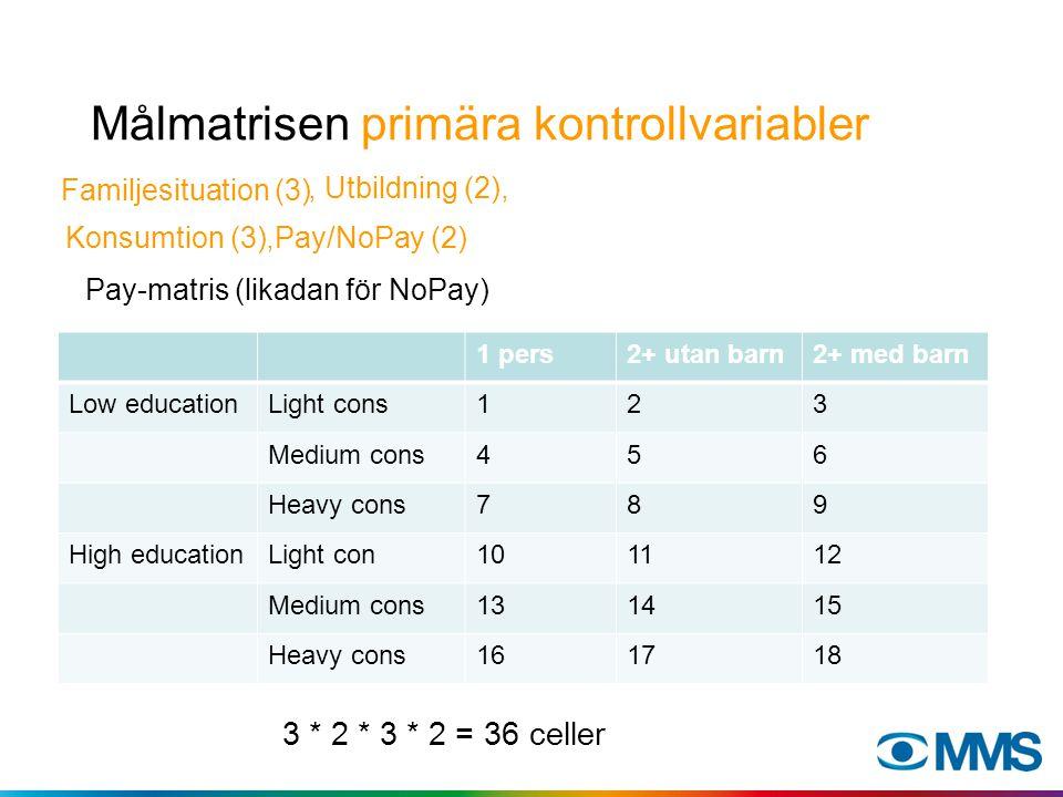 Målmatrisen primära kontrollvariabler Pay-matris (likadan för NoPay) 3 * 2 * 3 * 2 = 36 celler Familjesituation (3) 1 pers2+ utan barn2+ med barn Low