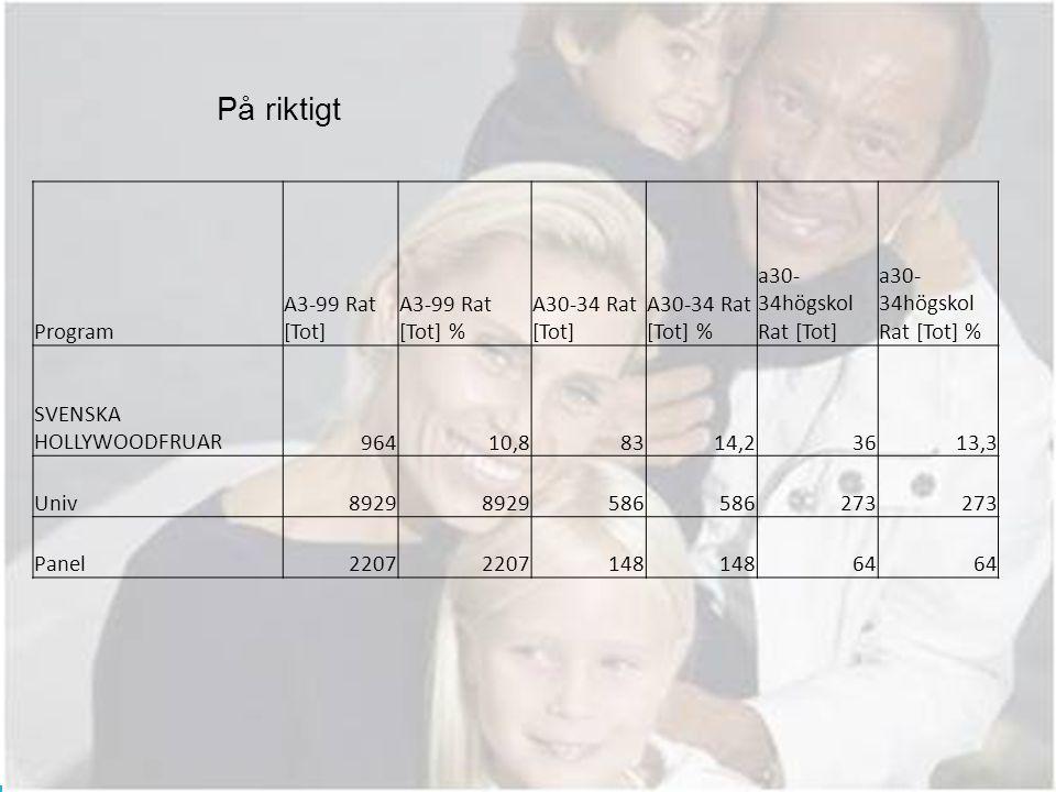 På riktigt Program A3-99 Rat [Tot] A3-99 Rat [Tot] % A30-34 Rat [Tot] A30-34 Rat [Tot] % a30- 34högskol Rat [Tot] a30- 34högskol Rat [Tot] % SVENSKA HOLLYWOODFRUAR96410,88314,23613,3 Univ8929 586 273 Panel2207 148 64