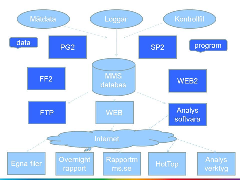 MätdataLoggarKontrollfil Analys verktyg SP2 MMS databas Analys softvara WEBFTP Egna filer Overnight rapport Rapportm ms.se HotTop Internet FF2 WEB2 PG