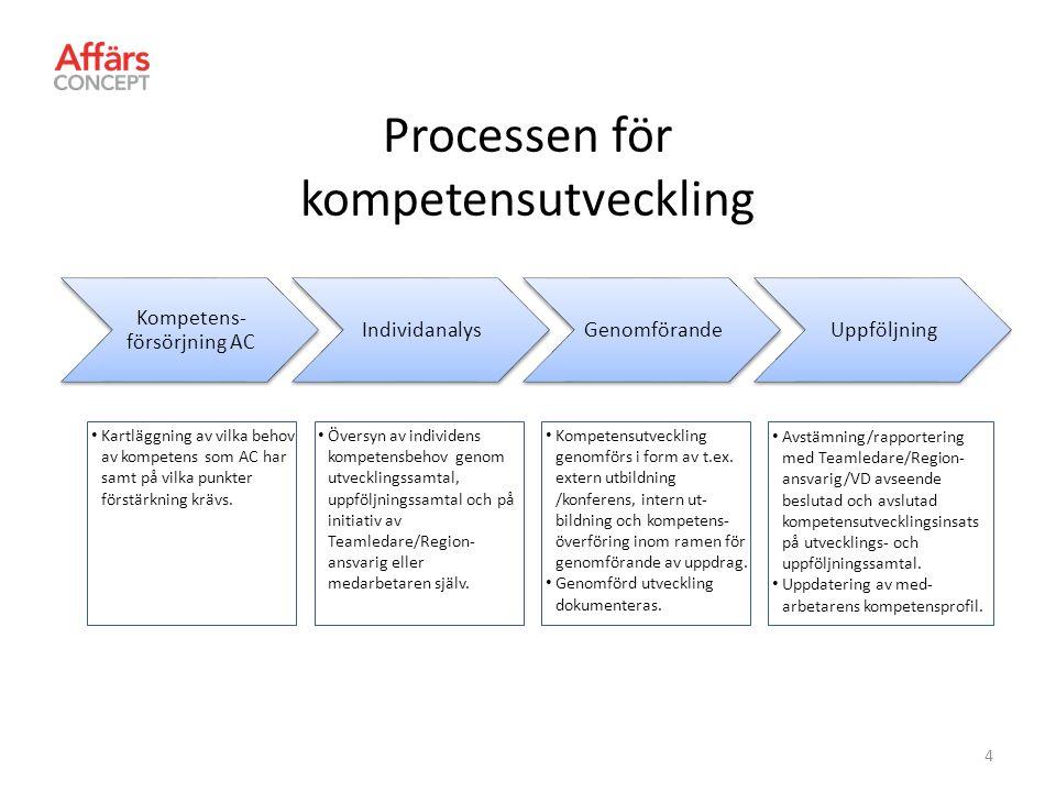 Steget Kompetensförsörjning AC syftar till att kartlägga vilken kompetens som marknaden efterfrågar och som passar AC:s verksamhet.