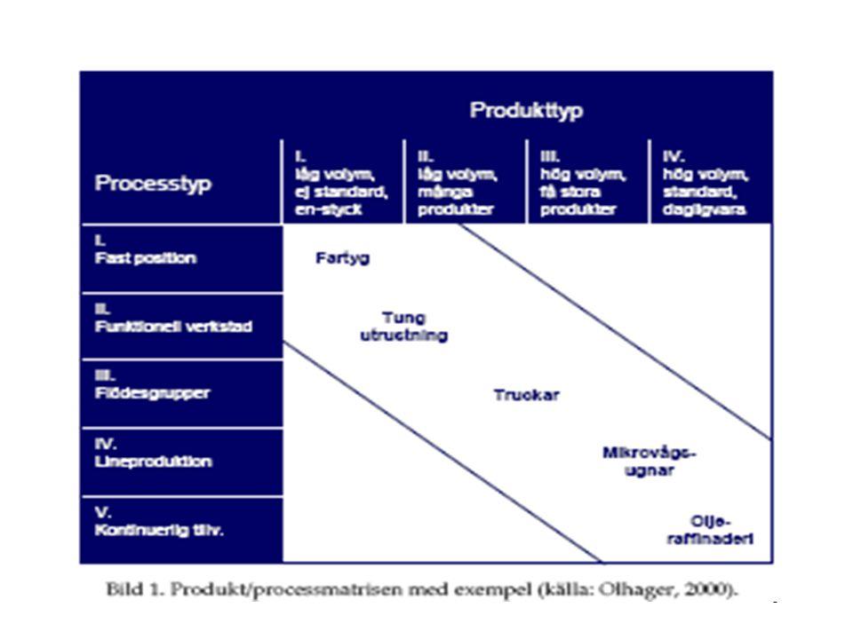 36 Vikten av ständig produktutveckling Produkterna och produktionssätten oftast standardiserade i hela branschen, nyheter sprider sig fort Priset en viktig variabel Applikationsfantasi Grundforskning Produktutveckling och processförbättringar hänger ihop