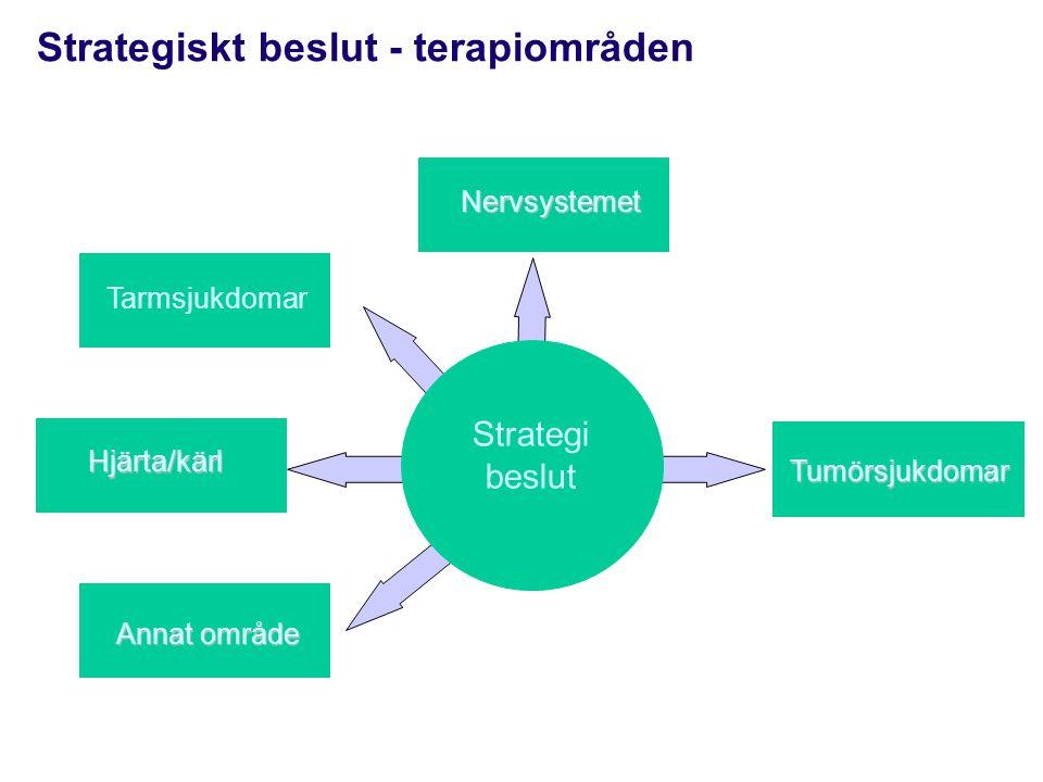 Strategiskt beslut i framtiden Tarmsjukdomar Hjärta/kärl Annat område Tumörsjukdomar Strategi beslut