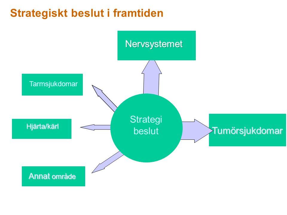 Fördelar med kliniska studier i Sverige.