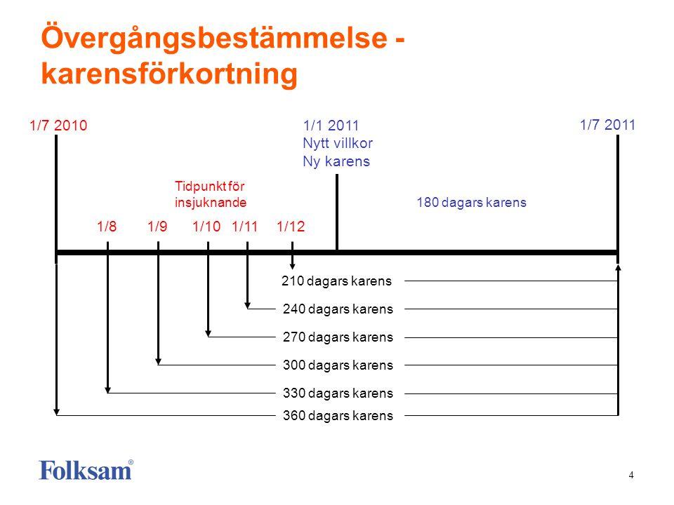 4 Övergångsbestämmelse - karensförkortning 1/1 2011 Nytt villkor Ny karens 1/7 2010 360 dagars karens 330 dagars karens 300 dagars karens 270 dagars k