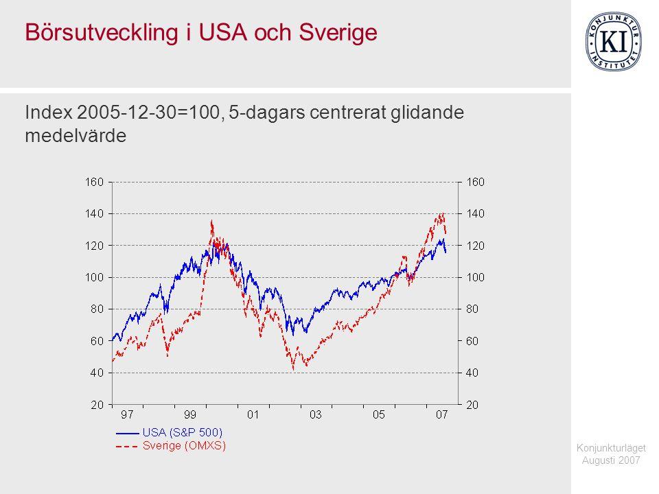 Konjunkturläget Augusti 2007 Börsutveckling i USA och Sverige Index 2005-12-30=100, 5-dagars centrerat glidande medelvärde