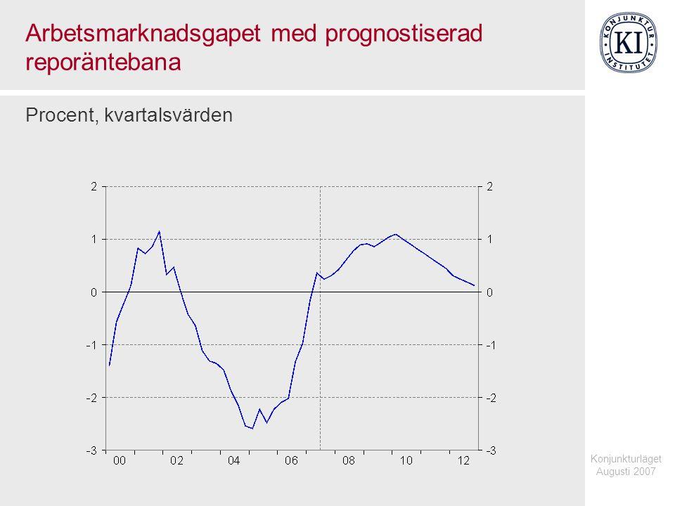Konjunkturläget Augusti 2007 Arbetsmarknadsgapet med prognostiserad reporäntebana Procent, kvartalsvärden