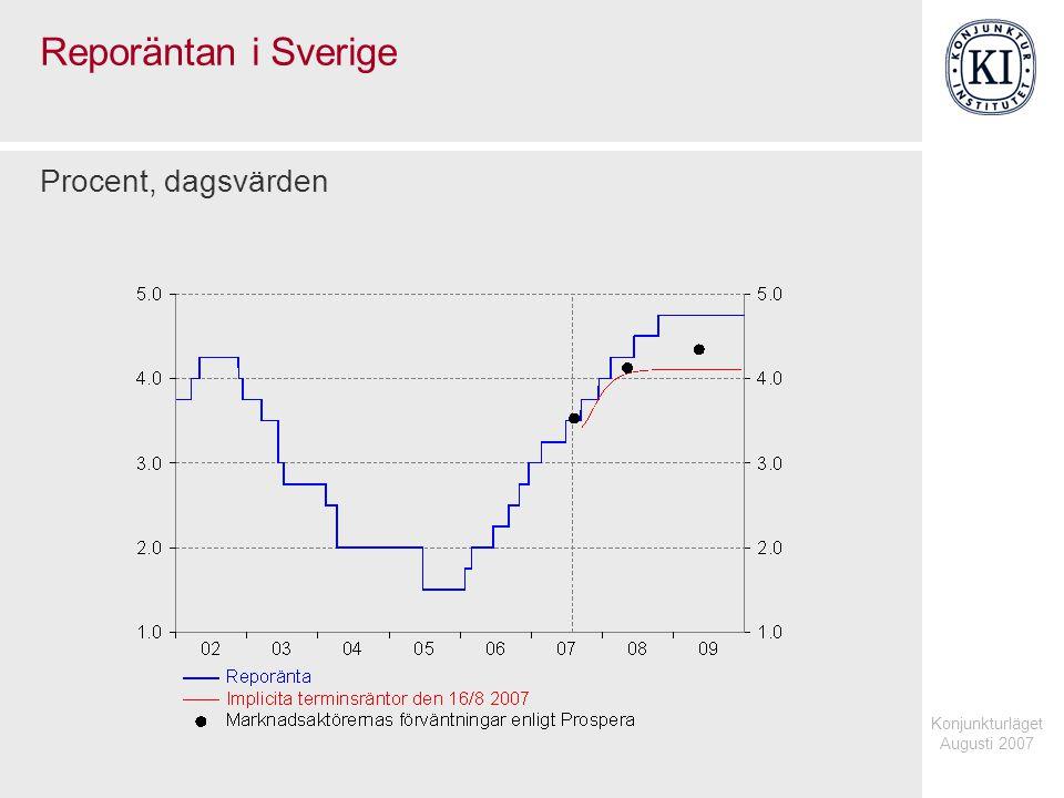 Konjunkturläget Augusti 2007 Reporäntan i Sverige Procent, dagsvärden