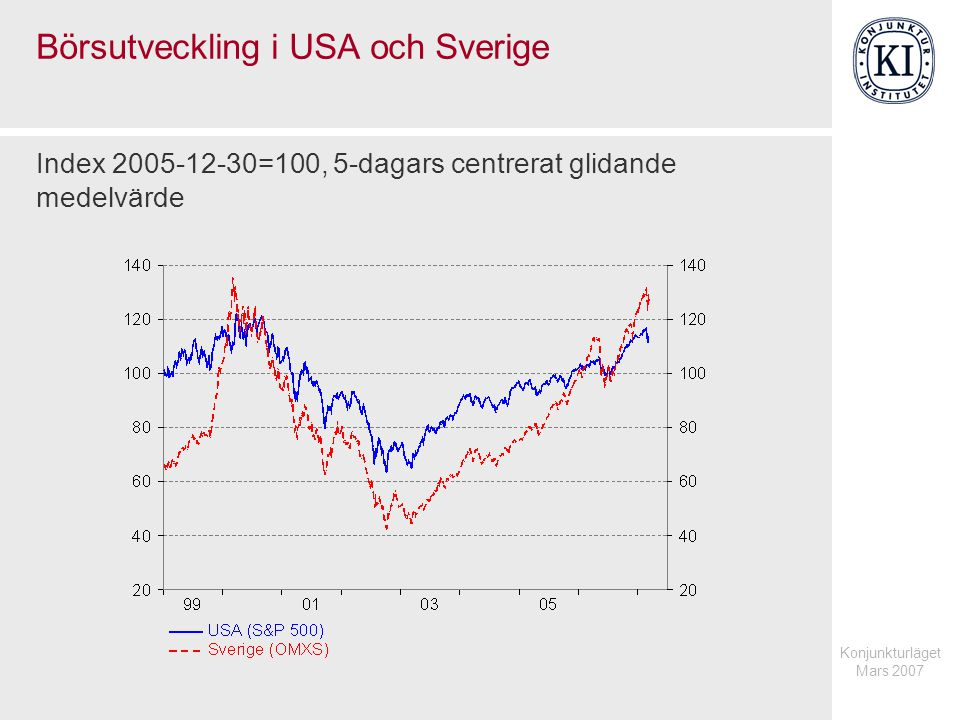Konjunkturläget Mars 2007 Börsutveckling i USA och Sverige Index 2005-12-30=100, 5-dagars centrerat glidande medelvärde
