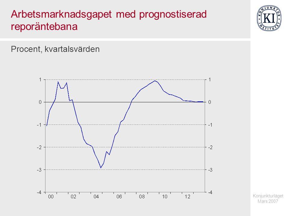 Konjunkturläget Mars 2007 Arbetsmarknadsgapet med prognostiserad reporäntebana Procent, kvartalsvärden
