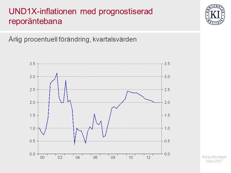 Konjunkturläget Mars 2007 UND1X-inflationen med prognostiserad reporäntebana Årlig procentuell förändring, kvartalsvärden