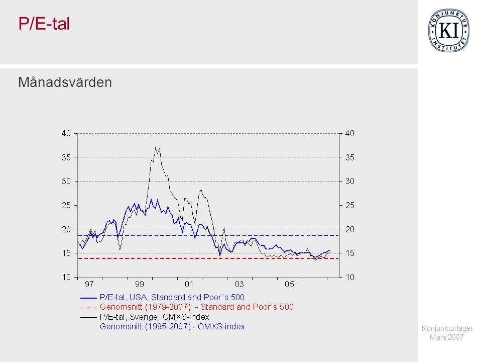 Konjunkturläget Mars 2007 P/E-tal Månadsvärden