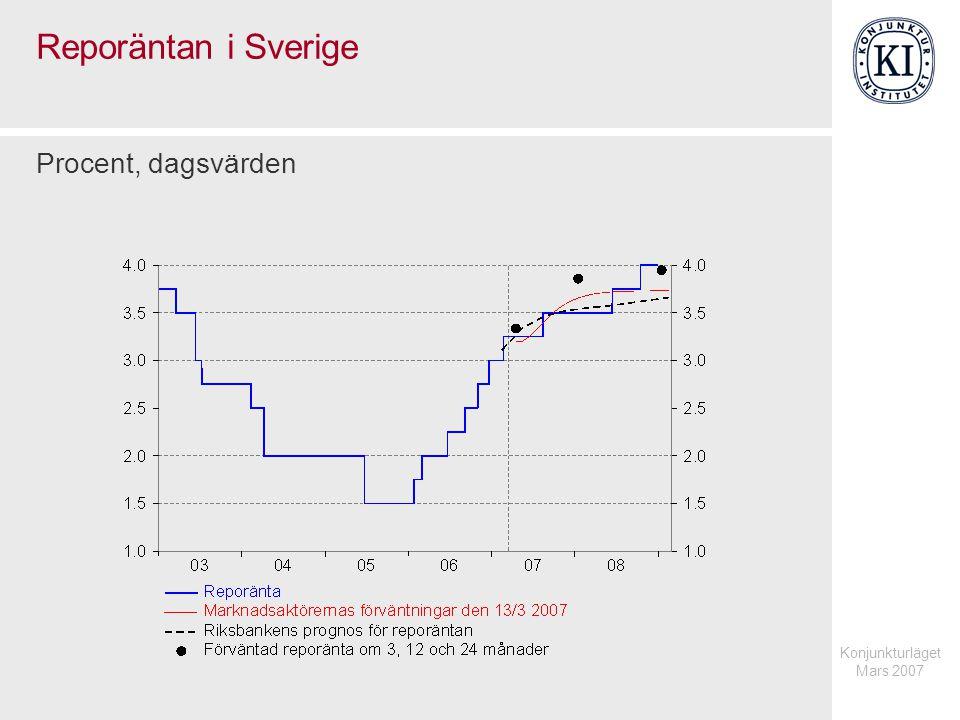 Konjunkturläget Mars 2007 Reporäntan i Sverige Procent, dagsvärden