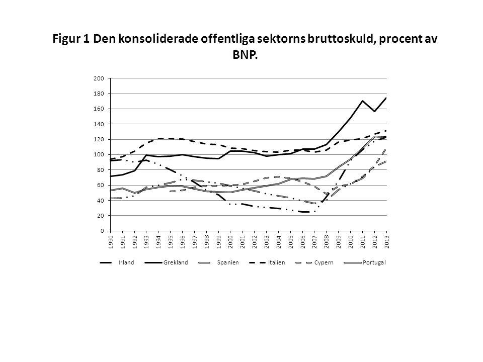 Figur 1 Den konsoliderade offentliga sektorns bruttoskuld, procent av BNP.