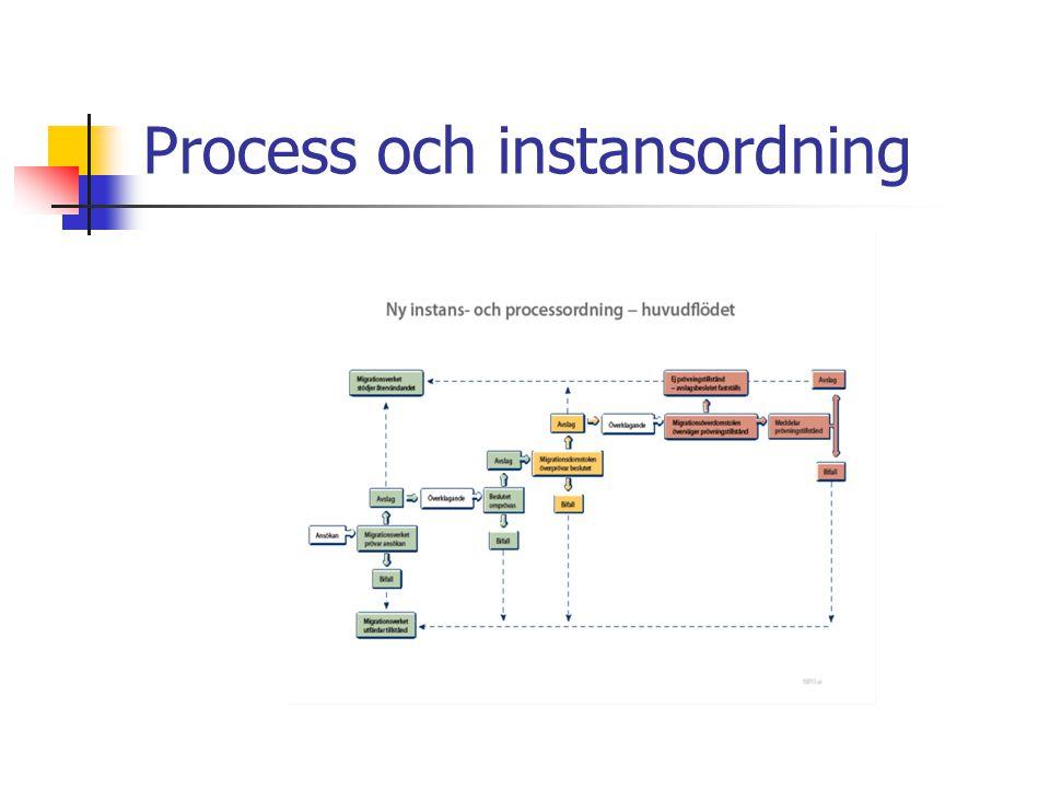 Process och instansordning