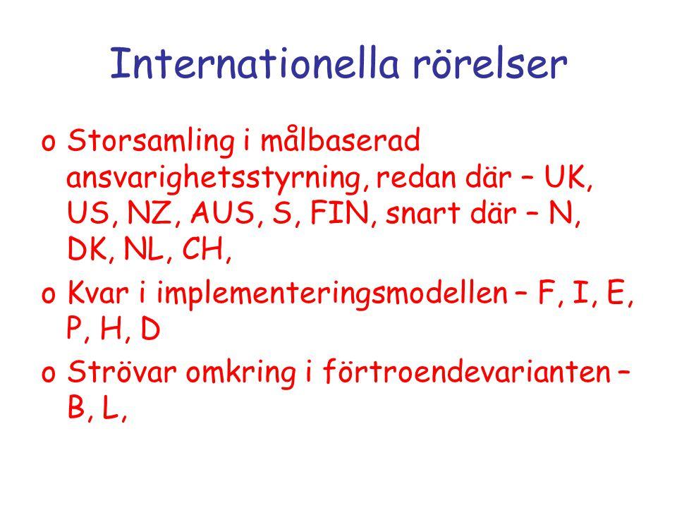 Internationella rörelser oStorsamling i målbaserad ansvarighetsstyrning, redan där – UK, US, NZ, AUS, S, FIN, snart där – N, DK, NL, CH, oKvar i implementeringsmodellen – F, I, E, P, H, D oStrövar omkring i förtroendevarianten – B, L,