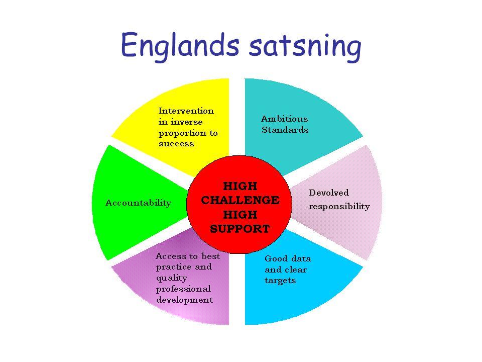 Englands satsning