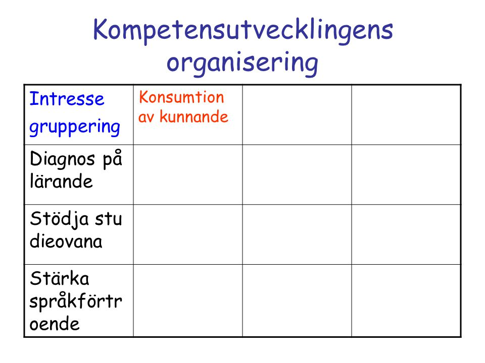 Kompetensutvecklingens organisering Intresse gruppering Konsumtion av kunnande Diagnos på lärande Stödja stu dieovana Stärka språkförtr oende