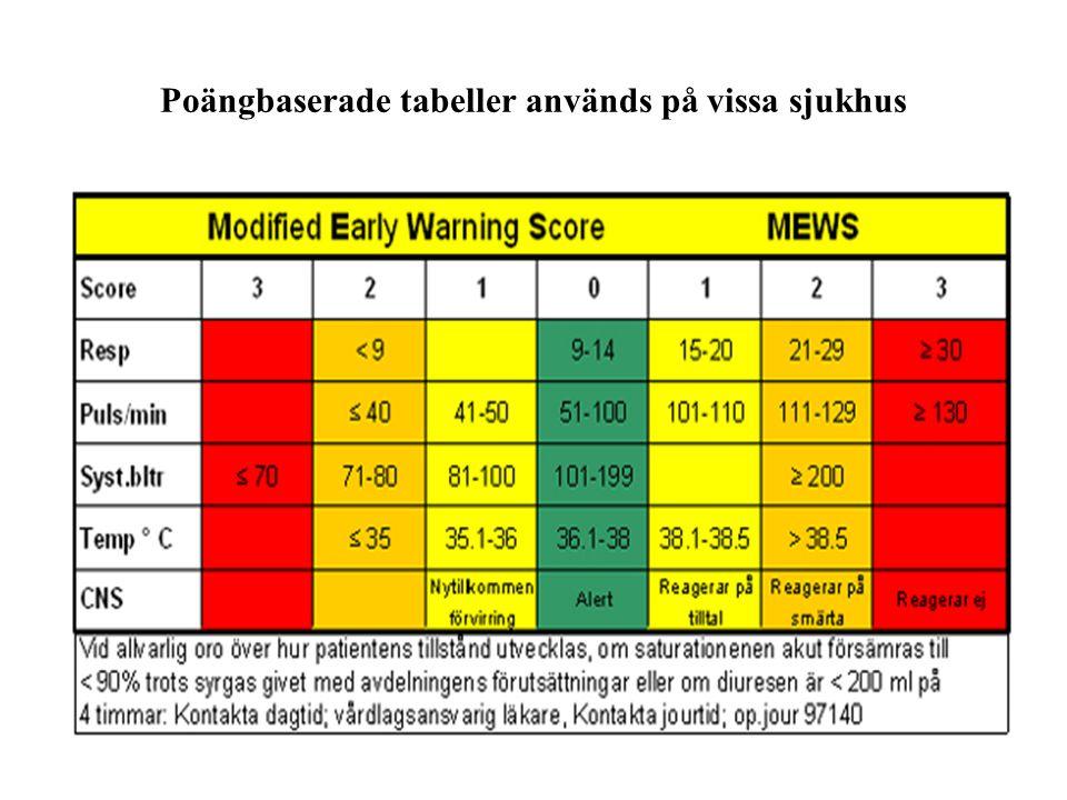 Poängbaserade tabeller används på vissa sjukhus