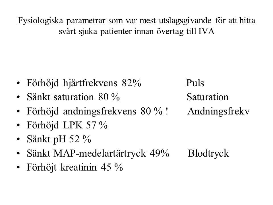 Fysiologiska parametrar som var mest utslagsgivande för att hitta svårt sjuka patienter innan övertag till IVA Förhöjd hjärtfrekvens 82% Puls Sänkt saturation 80 % Saturation Förhöjd andningsfrekvens 80 % .