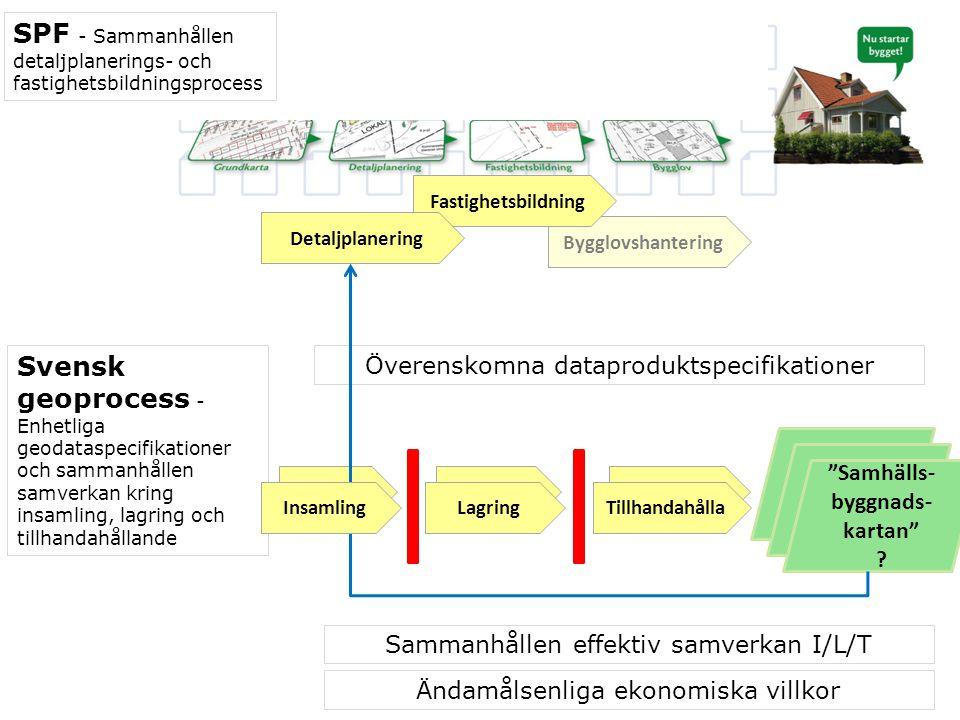Pågår i Svensk geoprocess NU Enhetliga geodataspecifikationer 1.ATT i pilotuppdraget – med stöd av pilotkarttjänstens geodata – genomföra intervjuer med några av projektets VIP-intressenter , analysera inkomna krav/synpunkter & utarbeta samverkansprocess Flygbild/Ortofoto samt ta fram krav på ekonomiska villkor & utvärdera pilotuppdraget  Genomförandeplan 2014-2016 2.ATT i uppdraget Omvärldsanalys I ta reda på vad man gjort/gör i andra länder genom att studera specifikationsarbetena i Norge, Danmark, Finland – och även i Sverige 3.ATT utarbeta dataproduktspecifikation för Flygbild och Ortofoto (remissversion klar februari 2014) Geodesi 4.ATT fullfölja uppdraget ERS 2013 (enhetliga referenssystem) 5.ATT genomföra kravförstudie WMS stompunktsinformation