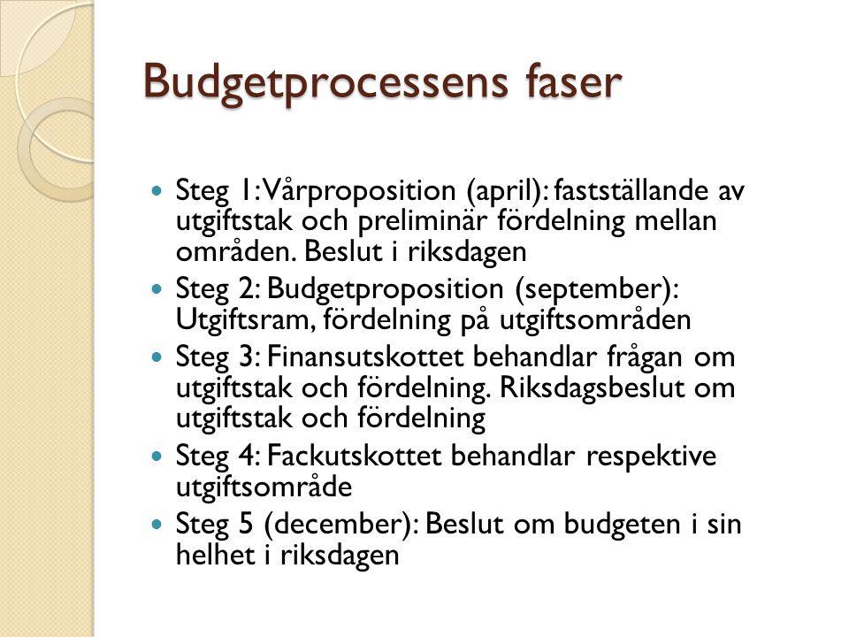 Budgetprocessens faser Steg 1: Vårproposition (april): fastställande av utgiftstak och preliminär fördelning mellan områden. Beslut i riksdagen Steg 2