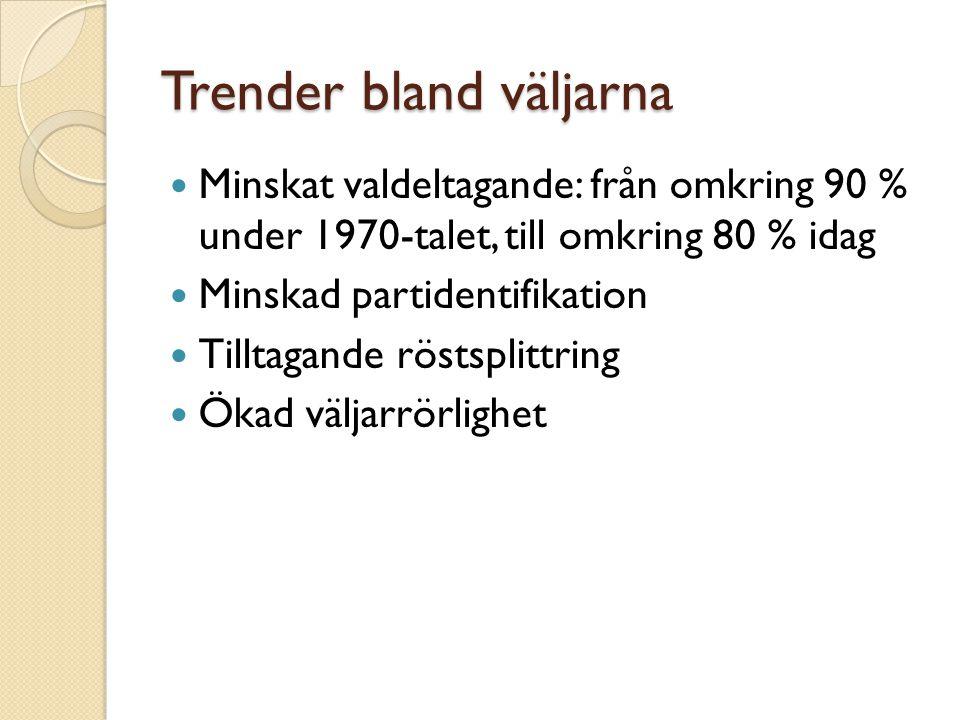Trender bland väljarna Minskat valdeltagande: från omkring 90 % under 1970-talet, till omkring 80 % idag Minskad partidentifikation Tilltagande röstsp