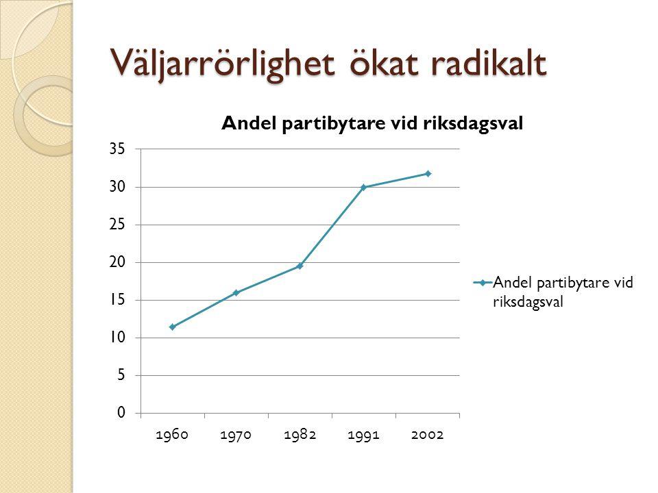 Väljarrörlighet ökat radikalt