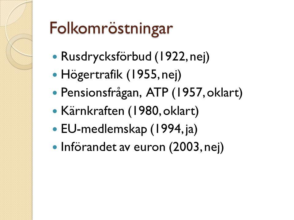 Folkomröstningar Rusdrycksförbud (1922, nej) Högertrafik (1955, nej) Pensionsfrågan, ATP (1957, oklart) Kärnkraften (1980, oklart) EU-medlemskap (1994