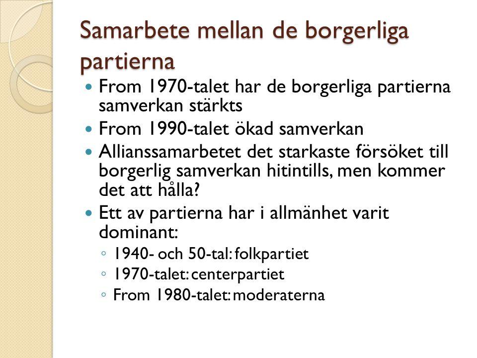 Samarbete mellan de borgerliga partierna From 1970-talet har de borgerliga partierna samverkan stärkts From 1990-talet ökad samverkan Allianssamarbete