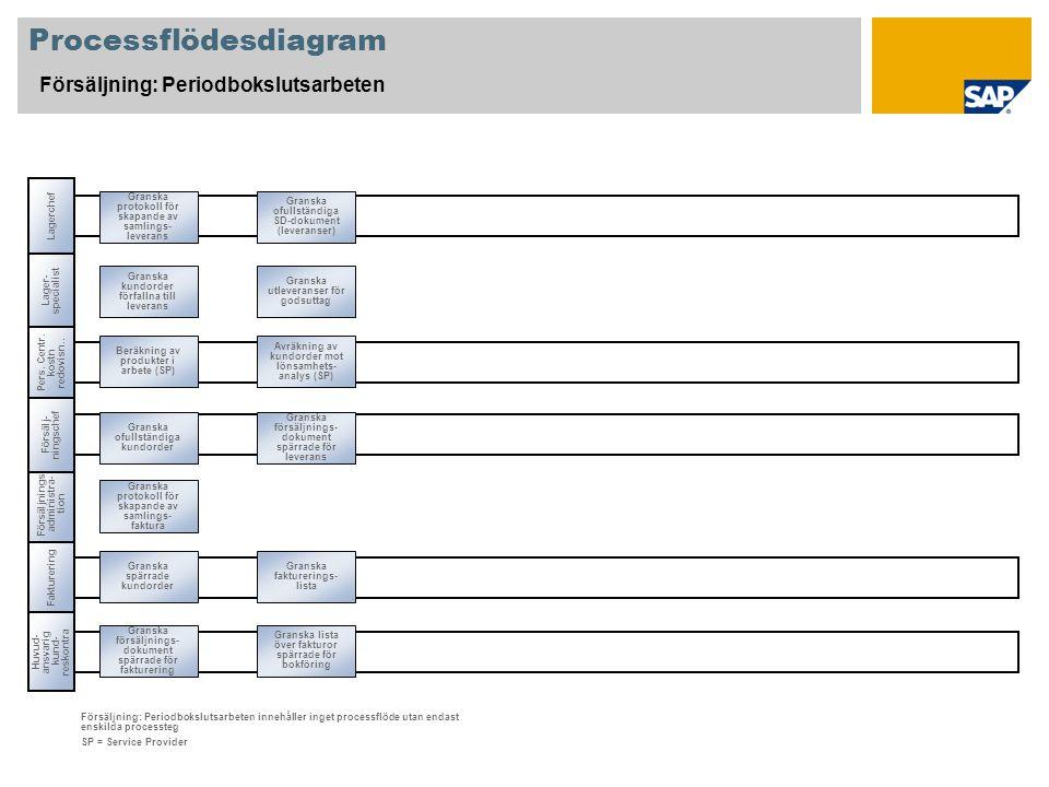 Processflödesdiagram Försäljning: Periodbokslutsarbeten Försäljnings- administra- tion Lager- specialist Huvud- ansvarig kund- reskontra Försäljning: