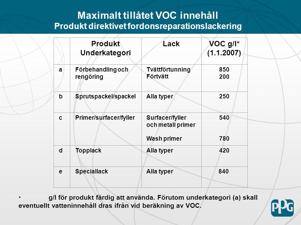 Maximalt tillåtet VOC innehåll Produkt direktivet fordonsreparationslackering Produkt Underkategori LackVOC g/l* (1.1.2007) aFörbehandling och rengöring Tvättförtunning Förtvätt 850 200 bSprutspackel/spackelAlla typer250 cPrimer/surfacer/fyllerSurfacer/fyller och metall primer Wash primer 540 780 dTopplackAlla typer420 eSpeciallackAlla typer840 * g/l för produkt färdig att använda.