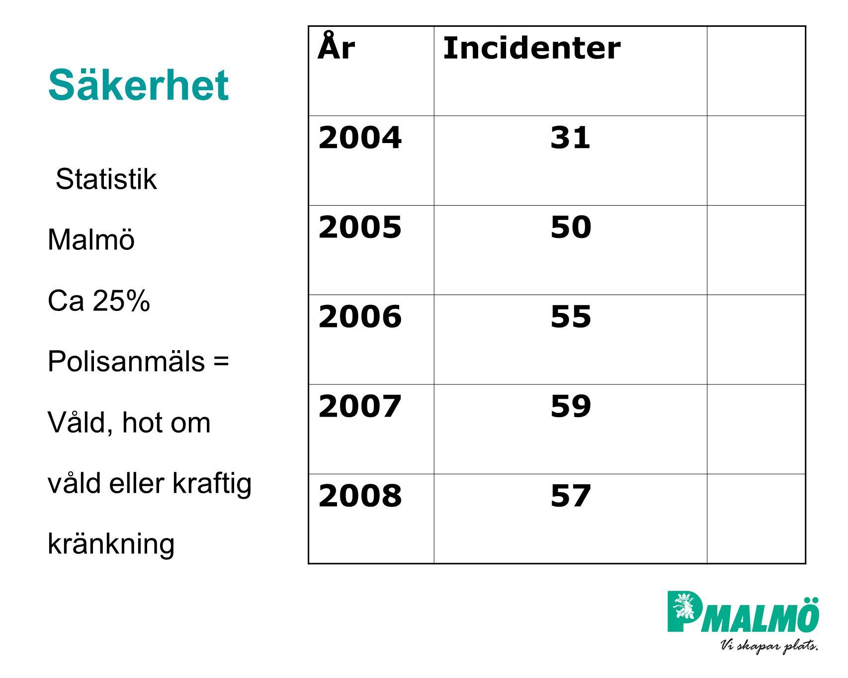 Säkerhet Statistik Malmö Ca 25% Polisanmäls = Våld, hot om våld eller kraftig kränkning ÅrIncidenter 200431 200550 200655 200759 200857