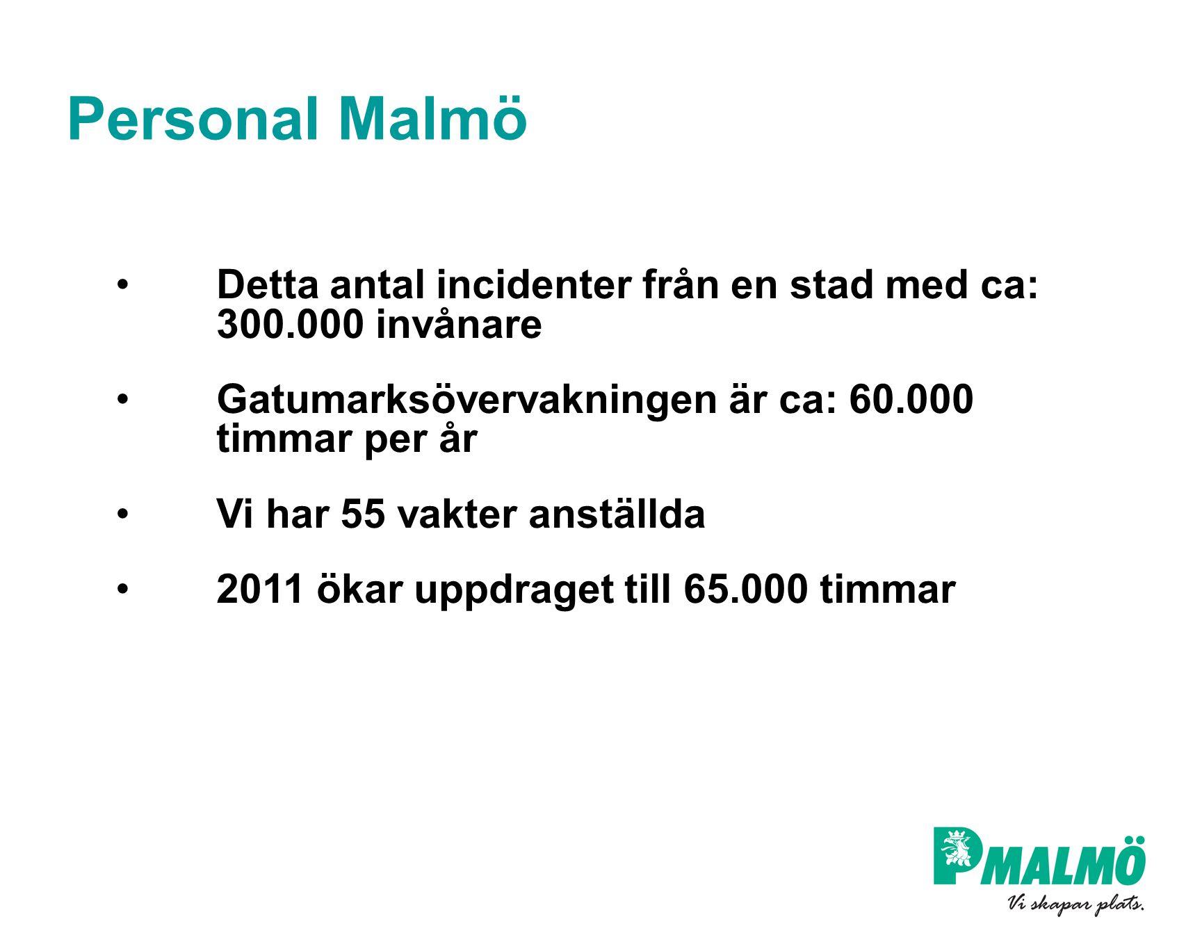 Personal Malmö Detta antal incidenter från en stad med ca: 300.000 invånare Gatumarksövervakningen är ca: 60.000 timmar per år Vi har 55 vakter anstäl