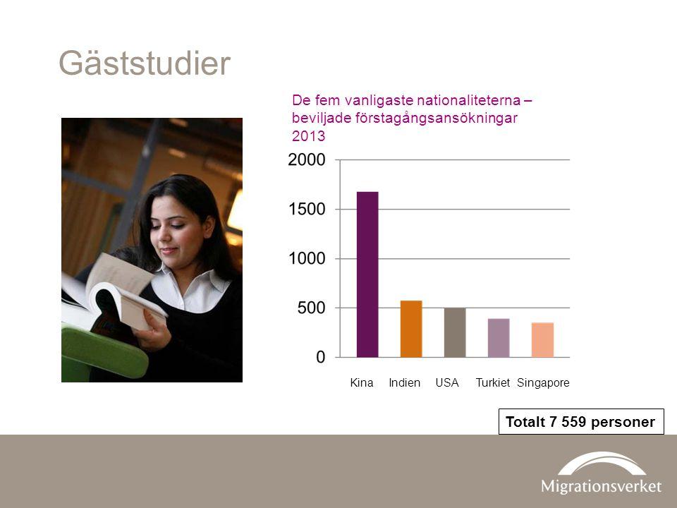 Gäststudier De fem vanligaste nationaliteterna – beviljade förstagångsansökningar 2013 Kina Indien USA Turkiet Singapore Totalt 7 559 personer