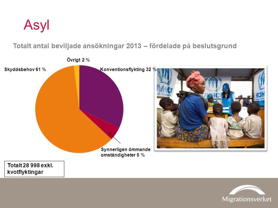 Beviljade uppehållstillstånd 2013 Familjeanknytning 40 026 EU/EES-avtalet20 712 Arbetsmarknad19 292 Flyktingar m.fl.