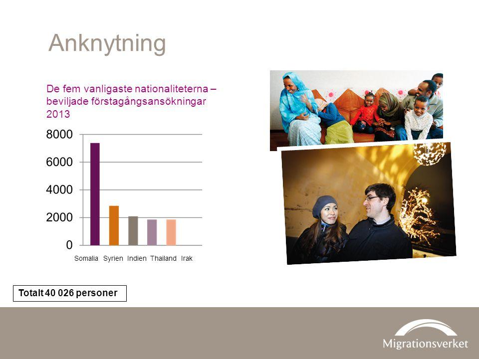 Anknytning De fem vanligaste nationaliteterna – beviljade förstagångsansökningar 2013 Somalia Syrien Indien Thailand Irak Totalt 40 026 personer