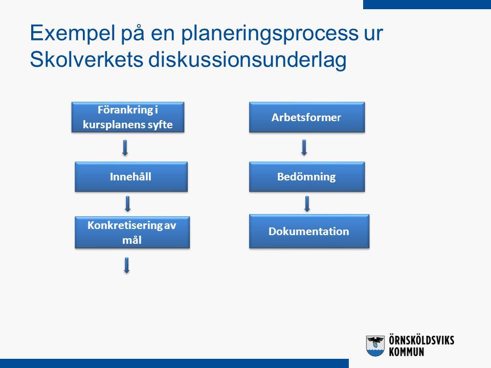 Exempel på en planeringsprocess ur Skolverkets diskussionsunderlag Förankring i kursplanens syfte Konkretisering av mål Bedömning Innehåll Arbetsforme
