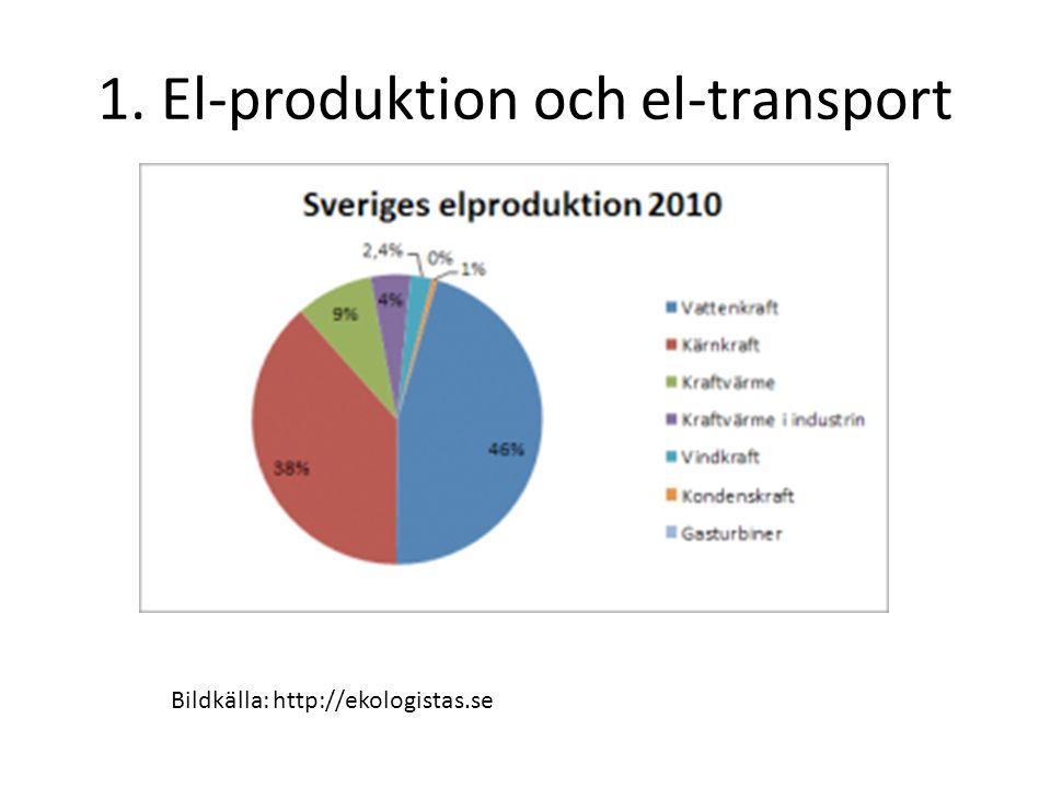1. El-produktion och el-transport Bildkälla: http://ekologistas.se