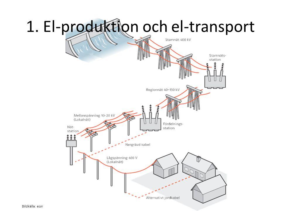 1. El-produktion och el-transport Bildkälla: eon