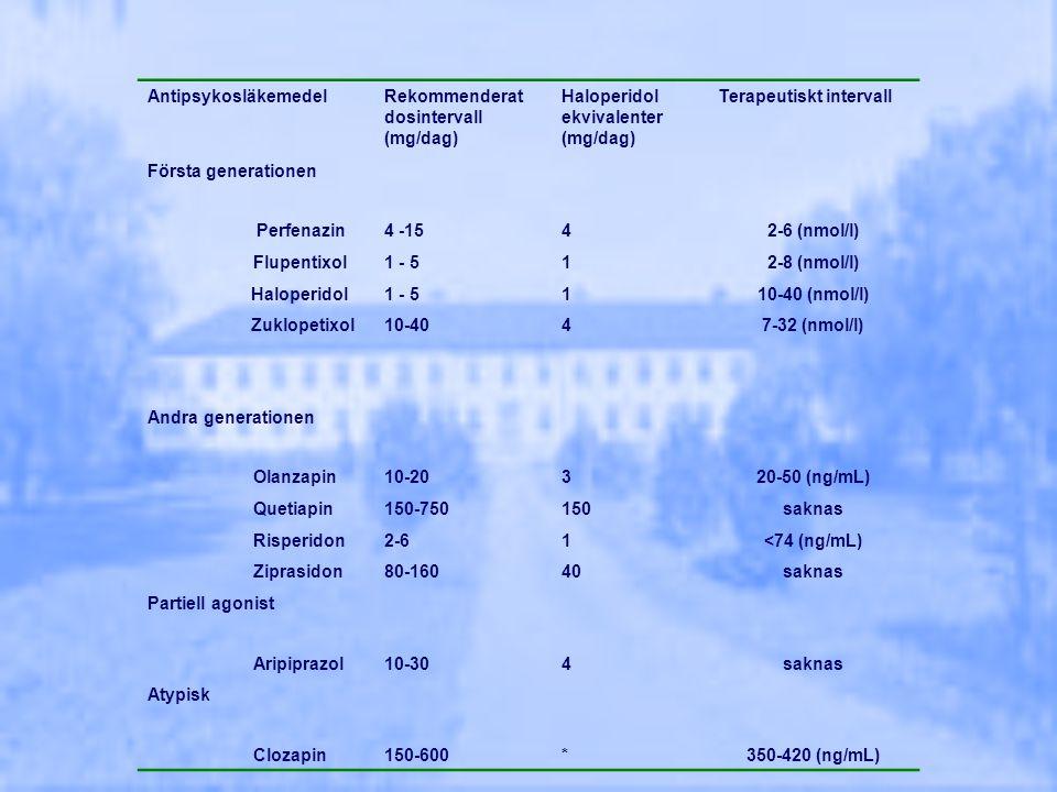 AntipsykosläkemedelRekommenderat dosintervall (mg/dag) Haloperidol ekvivalenter (mg/dag) Terapeutiskt intervall Första generationen Perfenazin4 -1542-